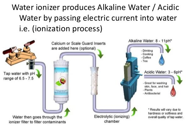 ionized water benefits